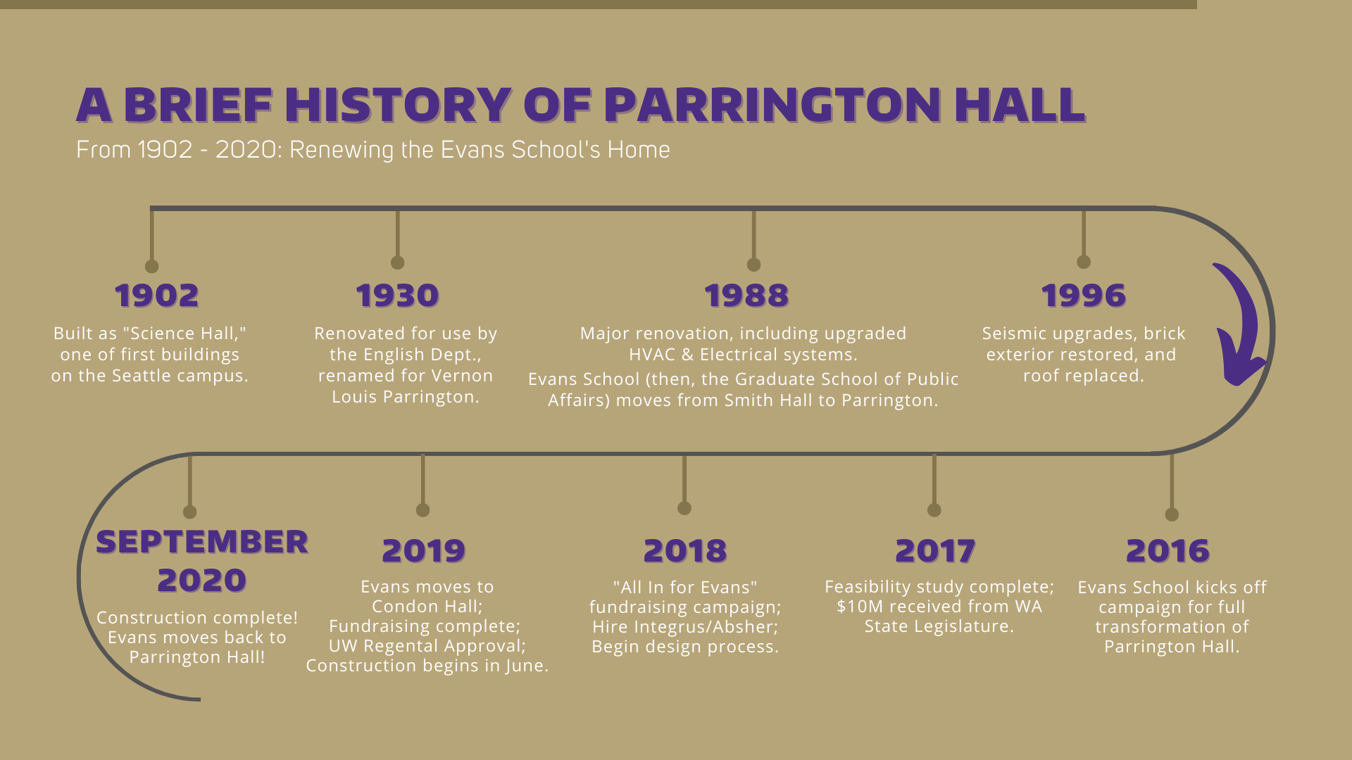 A Brief History of Parrington Hall